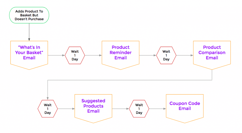 ecommerce email nurture sequence