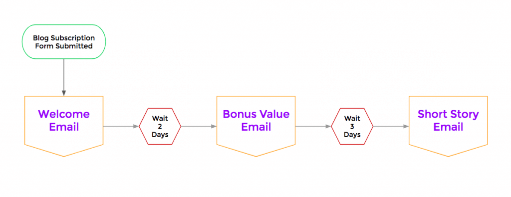 welcome email automation example